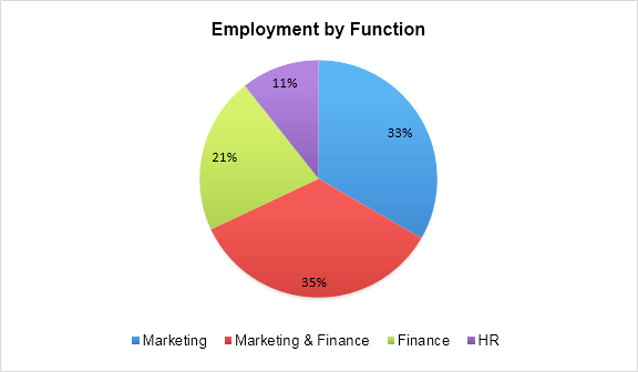 PGDM Placements - Employment by Function