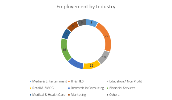 PGDM Placements - Employment by Industry