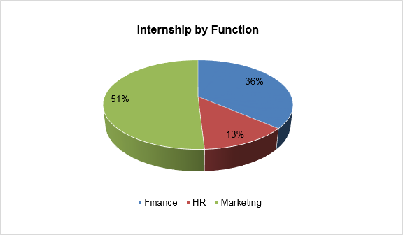 PGDM Placements - Internship by Function