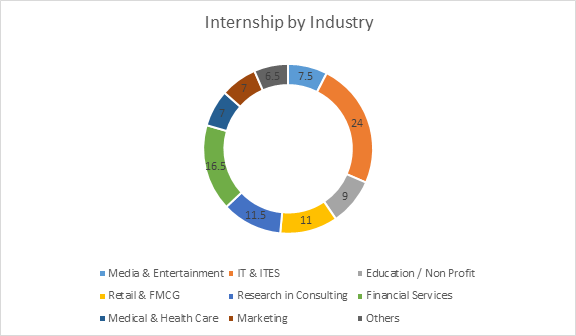PGDM Placements - Internship by Industry