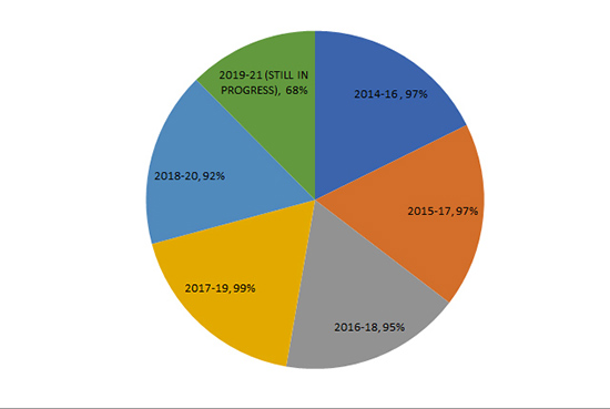 PGDM Placements - Percentage of Students Placed Year-wise